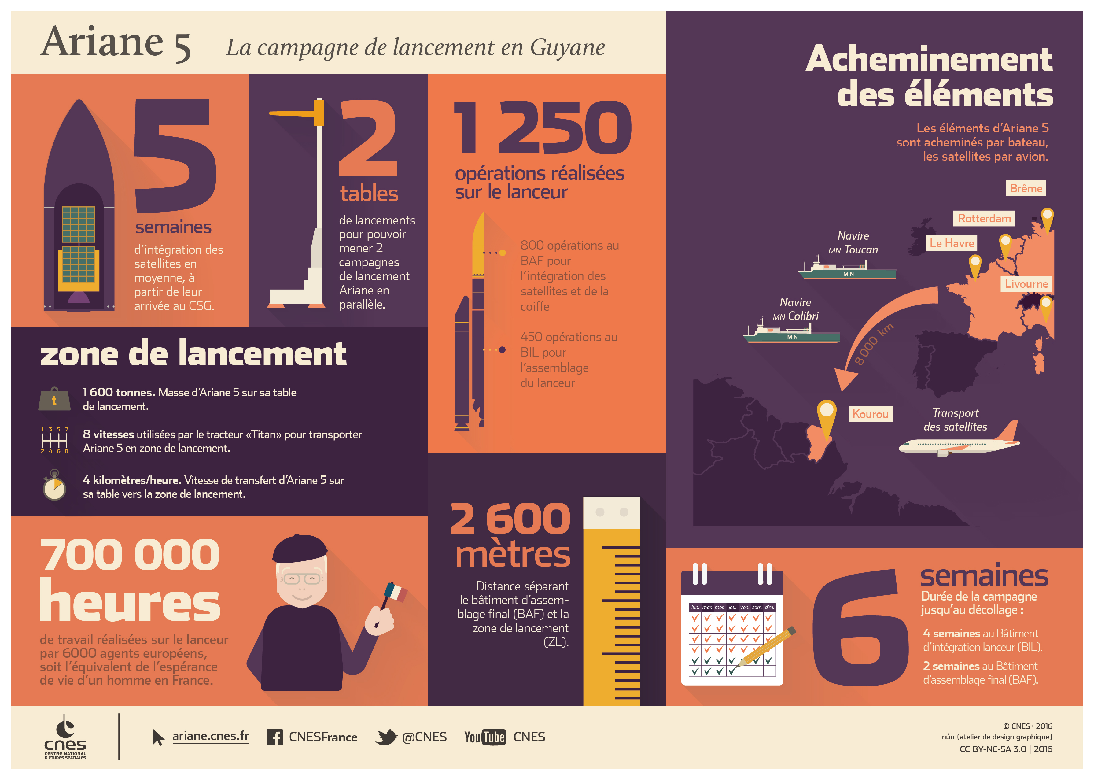 is_infographie-campagne_ariane5_fr.jpg