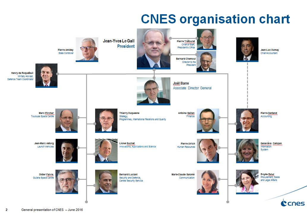 is_organigramme_cnes_oct2016_en.jpg