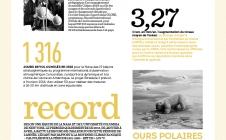 Les chiffres clés du climat