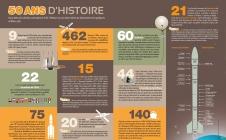 Infographie extraite du Latitude 5 n°117, le magazine d'information du Centre spatial guyanais, Port spatial de l'Europe.