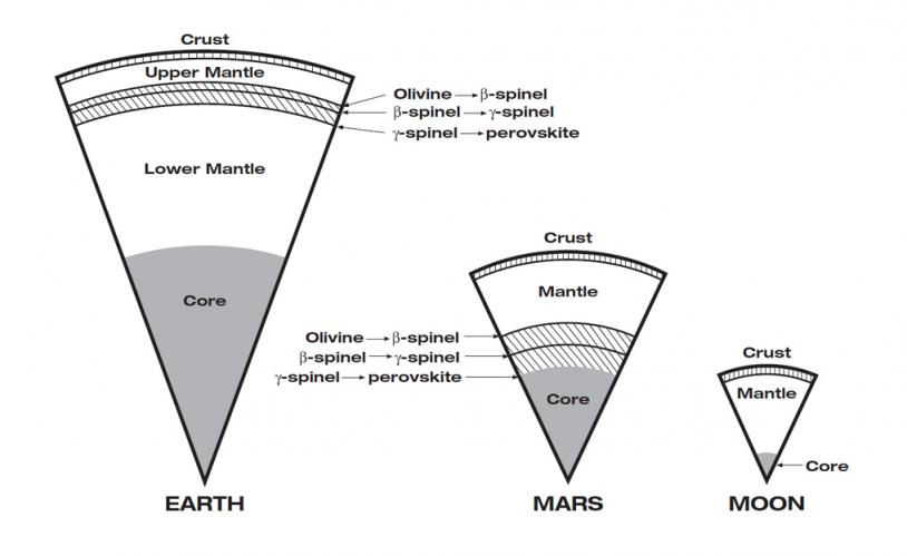 Compositions de la Terre, Mars et la Lune (diagramme comparatif du processus de cristallisation). Crédits : JPL/NASA.