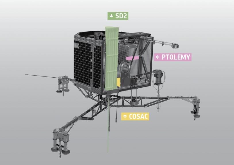 Emplacements des instruments SD2, COSAC et PTOLEMY sur Philae. Crédits : ESA/ATG medialab.
