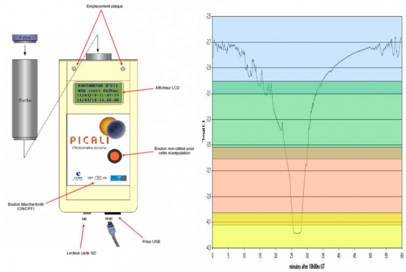 Schéma de fonctionnement des photomètres du CNES (à gauche) et exemple de courbe de lumière obtenue pendant l'éclipse de 2010. Crédits : CNES.